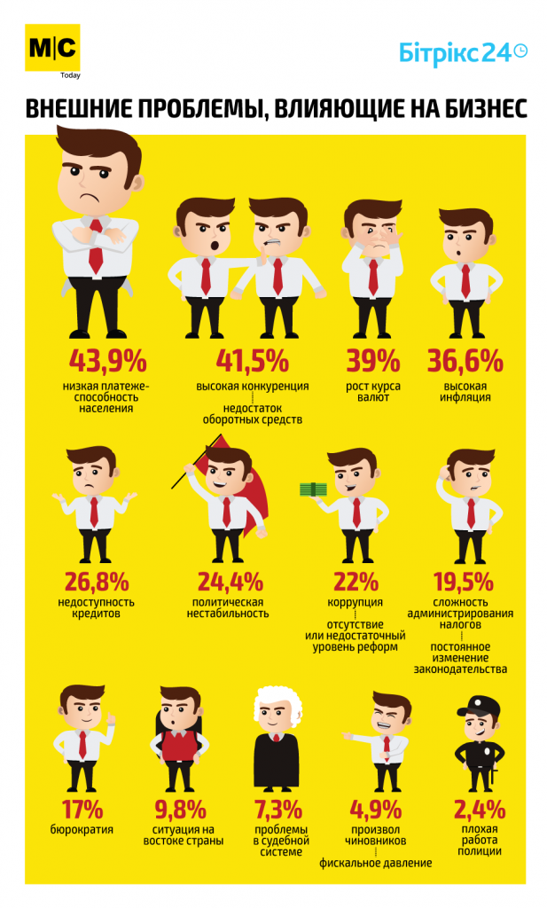 Инфографика проблемы украинского бизнеса
