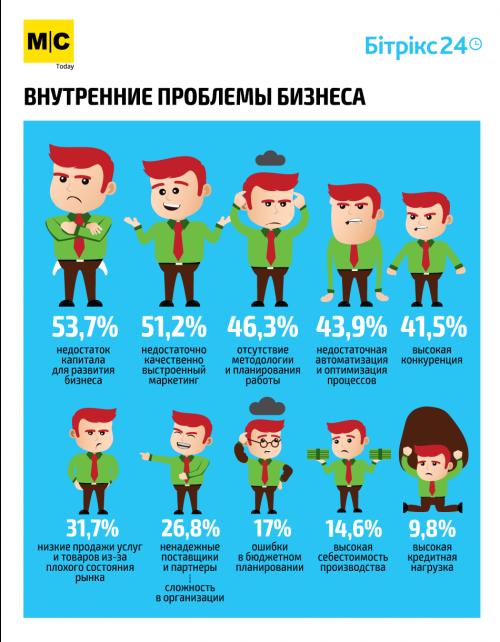 Инфографика Внутренние проблемы бизнеса