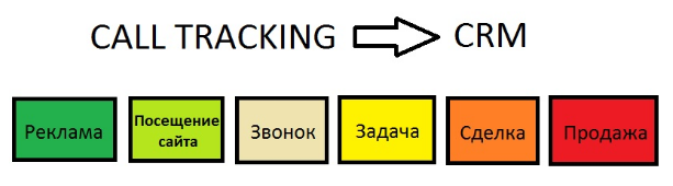 CRM и call tracking