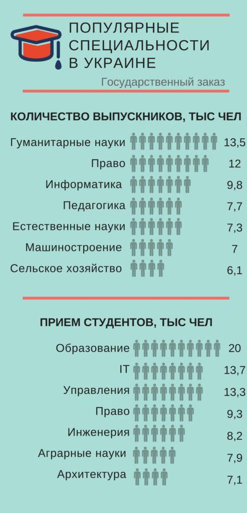 Выпускники 2017