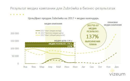 Результат медиа-кампанииŻubrówka