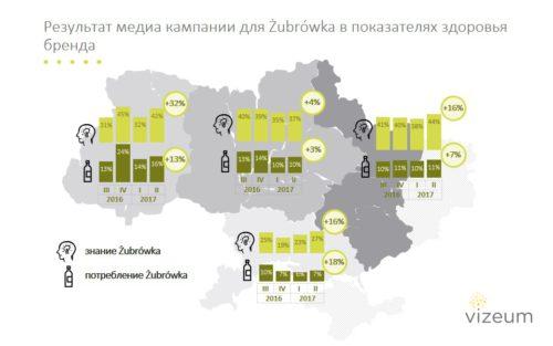 Узнаваемость бренда после рекламной кампании. Источник: MMI Украина 2016'3-2017'2, ЦА: потребители водки