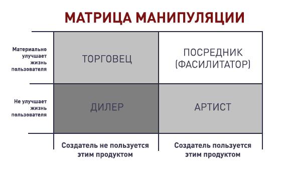 Матрица манипуляции