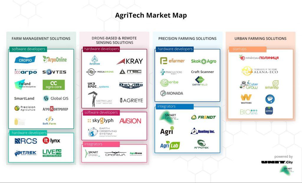 Карта рынка AgTech