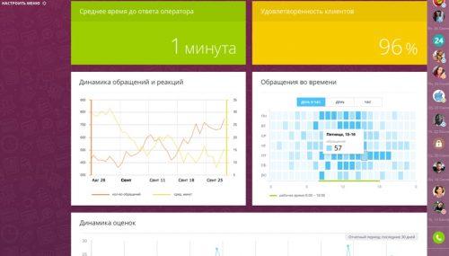 """Данные о работе менеджеров с клиентами в системе """"Битрикс24"""""""