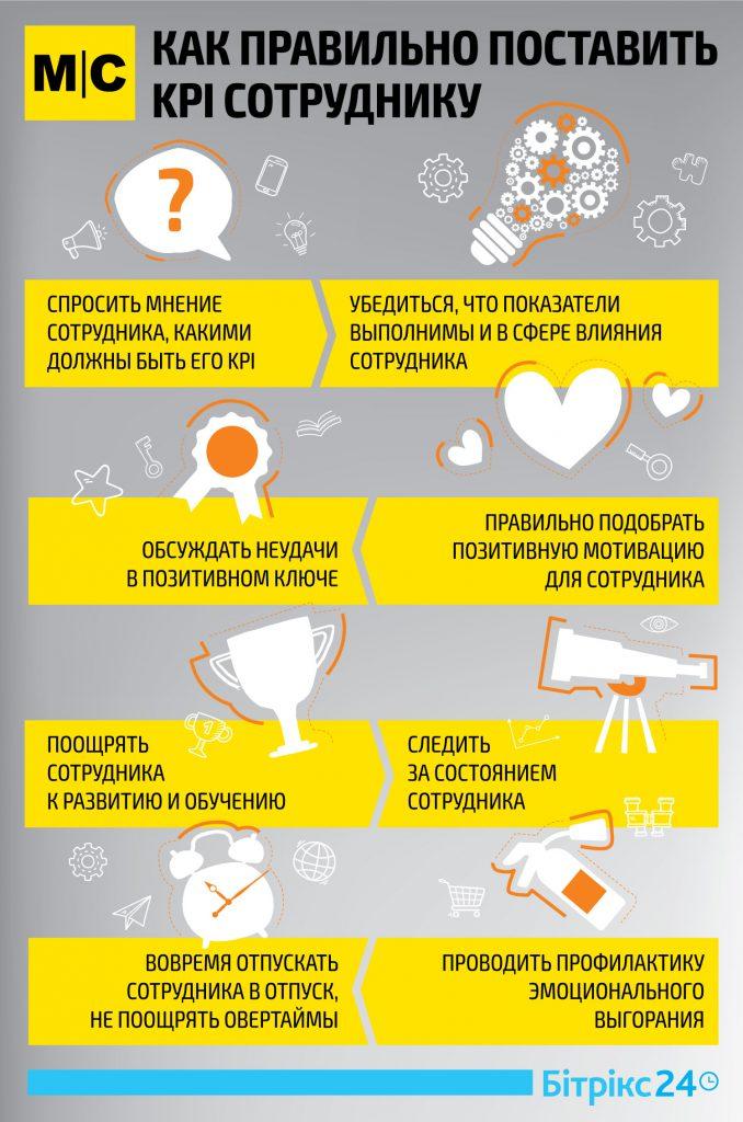 Инфографика KPI и выгорание