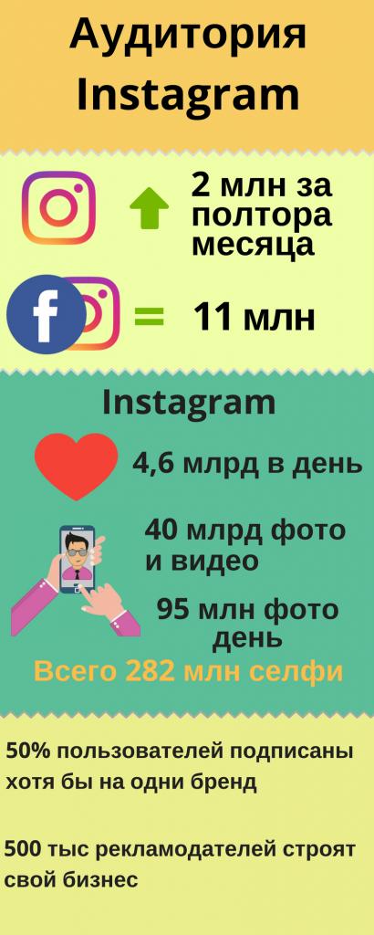 Инфографика Instagram
