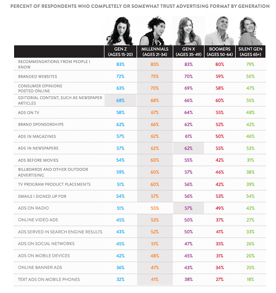 Исследование Nielsen's Global Trust in Advertising Survey