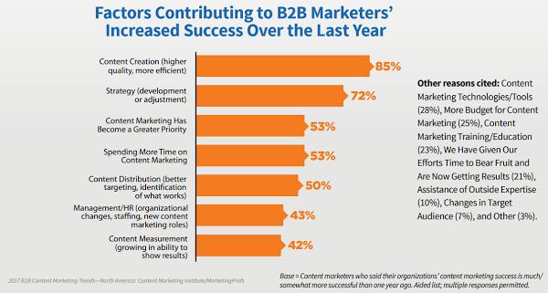 Факторы успеха контент-маркетинга