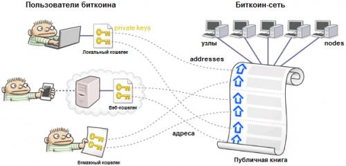 Иллюстрация с сайта cryptmaster.ru