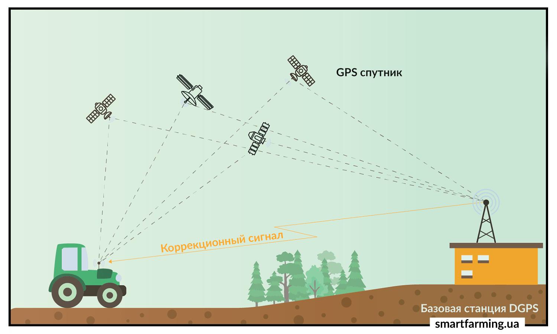 Схема системы параллельного вождения