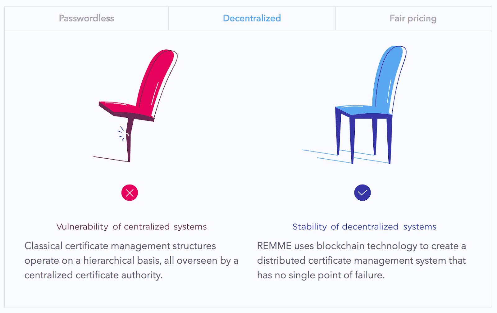 Ілюстрація-пояснення від remme.io: про переваги децентралізації над централізованими системами