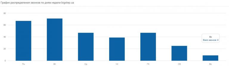 График распределения звонков по дням недели