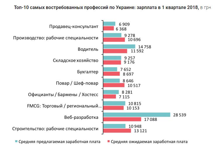 Топ-10 самых востребованных профессий по Украине
