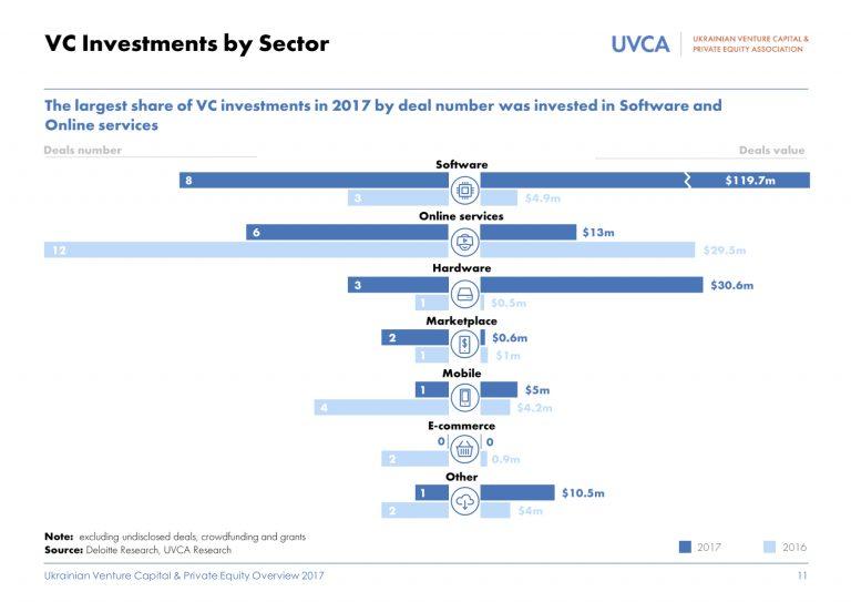 В 2017 году инвесторы вложили 119 млн в бизнес, разрабатывающий программное обеспечение