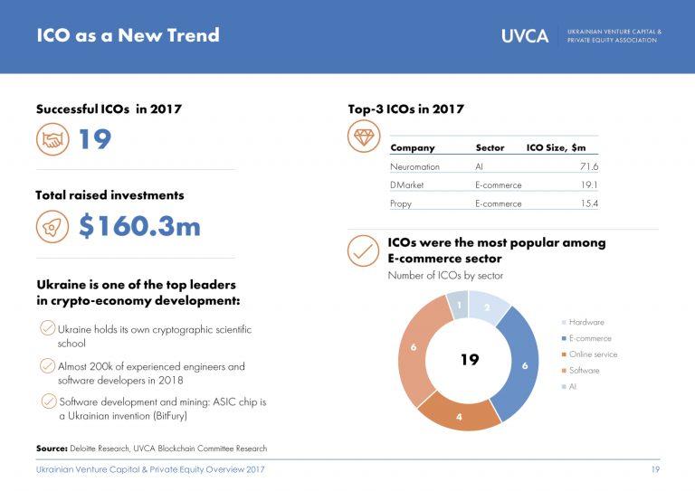 В 2017 году 19 украинских стартапов смогли привлечь $160 млн через ICO