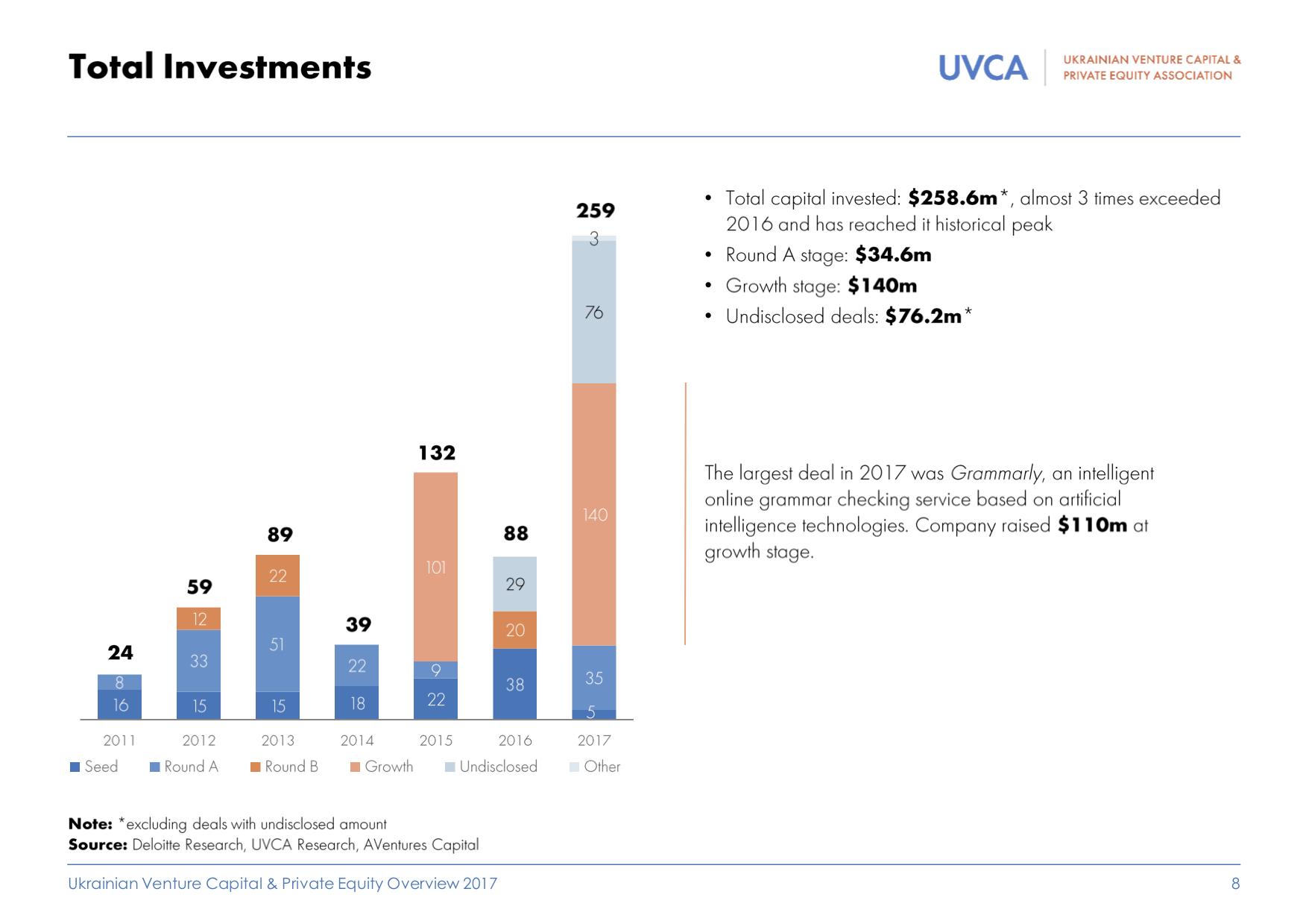 Обзор рынка венчурных инвестиций