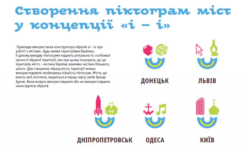 Бренды украинских городов
