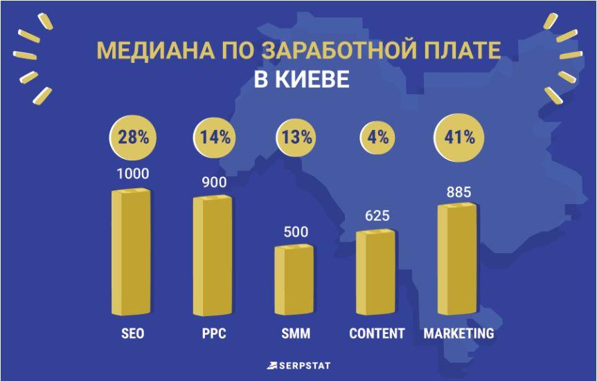 Зарплаты в Киеве