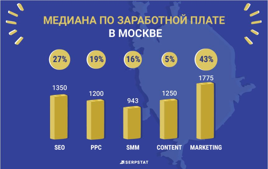 Зарплаты в Москве