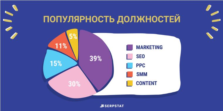 Самые популярные отрасли в интернет-маркетинге