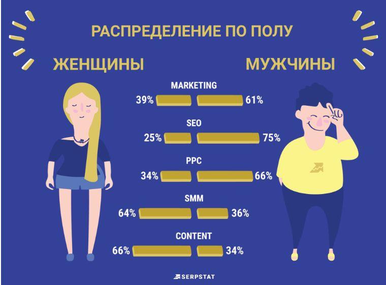 Разница в должностях мужчин и женщин
