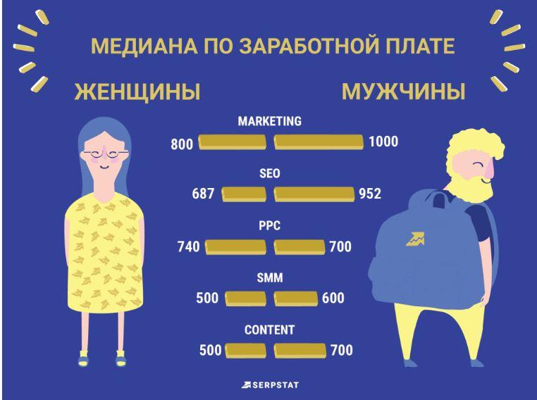 Разница в зарплате мужчин и женщин