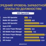 сколько зарабатывает интернет-маркетолог