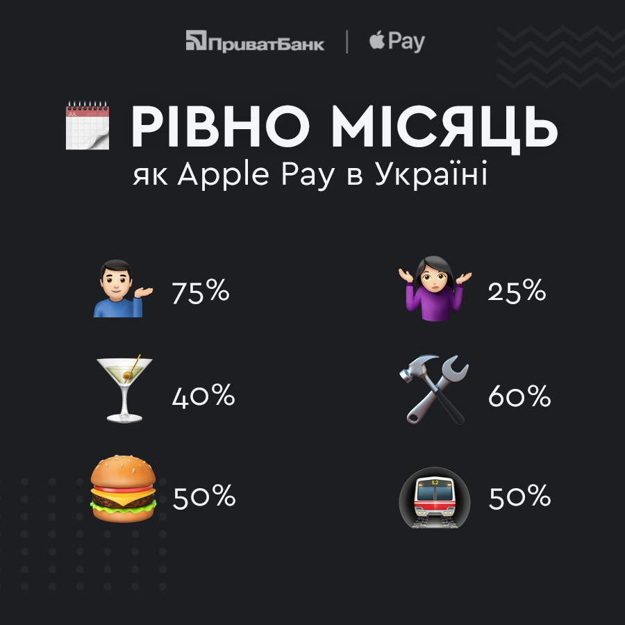 Статистика «ПриватБанка» о первом месяце использования Apple Pay в Украине
