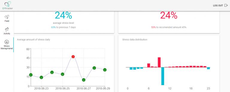 В Force Emotion создают веб-интерфейс, где вся информация будет доступна в виде графиков и диаграмм