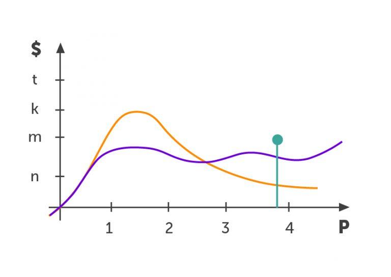 На схеме фиолетовым цветом обозначены расходы на таргетинг, оранжевым – на бизнес-страницу. Вертикальная шкала – расходы, горизонтальная – время