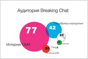 Как создать Telegram-канал с журналистами со всего мира