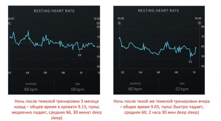 Динамика heart rate