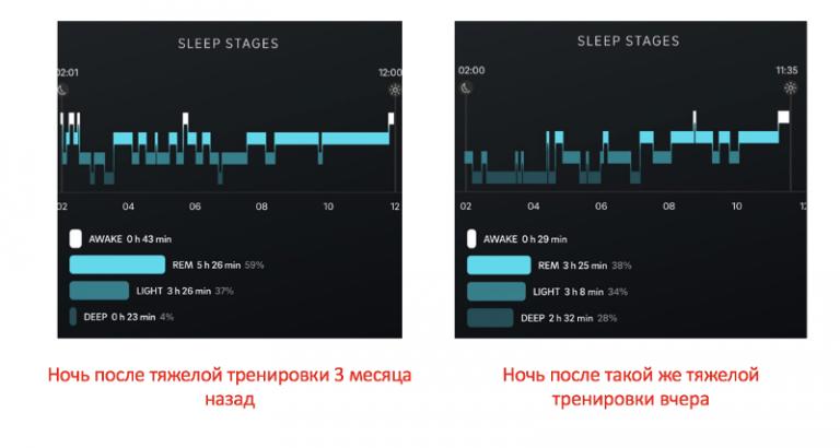 График сна