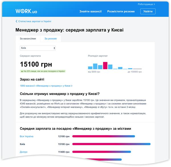 Середня зарплата у містах України