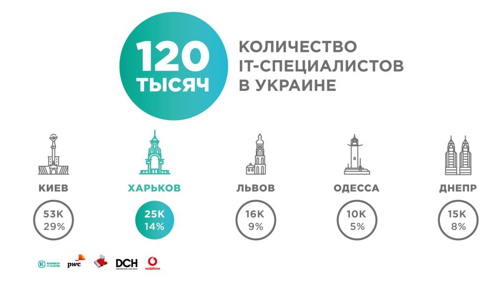 Количество IT-специалистов в Украине