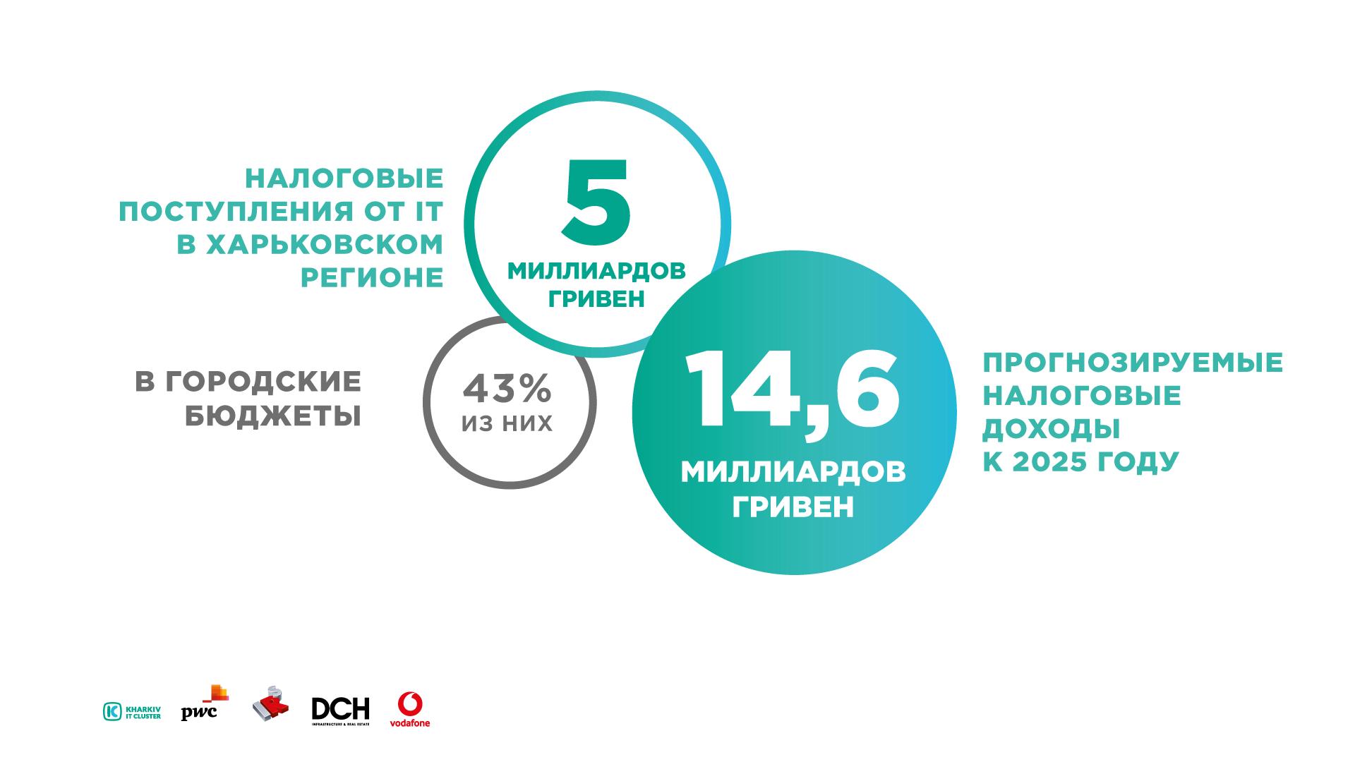 Налоговые поступления от IT в харьковском регионе