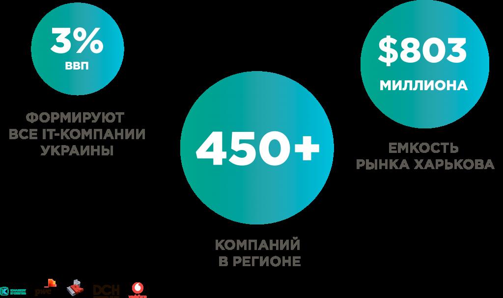 Количество компаний и емкость рынка IT в харьковском регионе