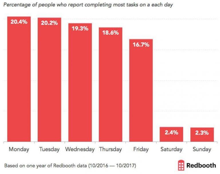 В какие дни недели люди выполняют наибольшее количество задач?