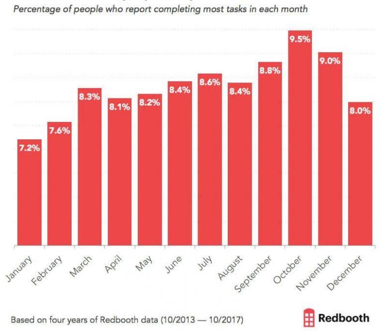В какие месяцы люди выполняют больше всего задач?