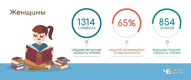 Николай Токарев: исследование скорости чтения украинцев