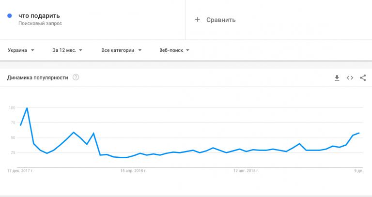 Динамика запросов согласно сервису Google Trends
