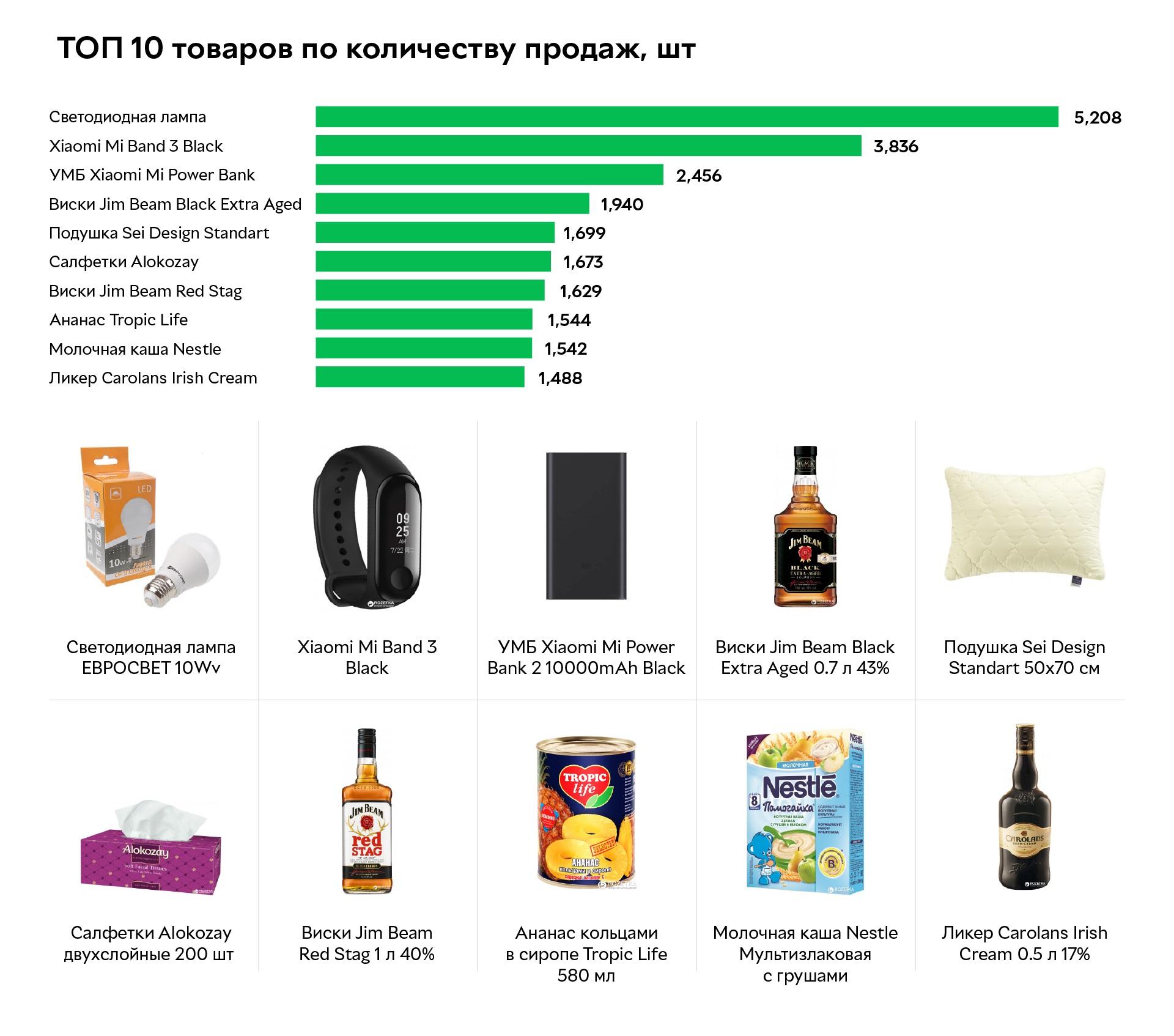 ТОП 10 товаров по количеству продаж интернет-магазина «Розетка»