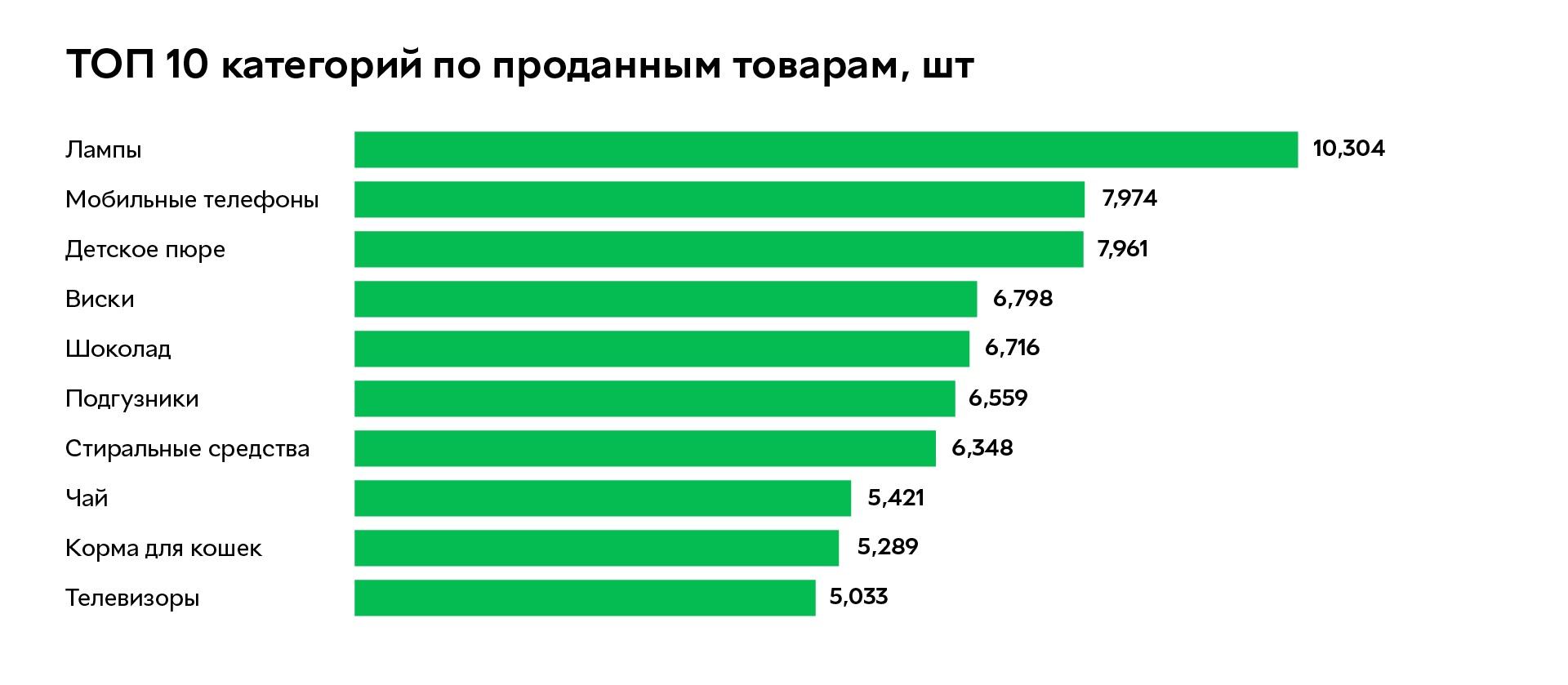 ТОП 10 категорий по проданным товарам интернет-магазина «Розетка»