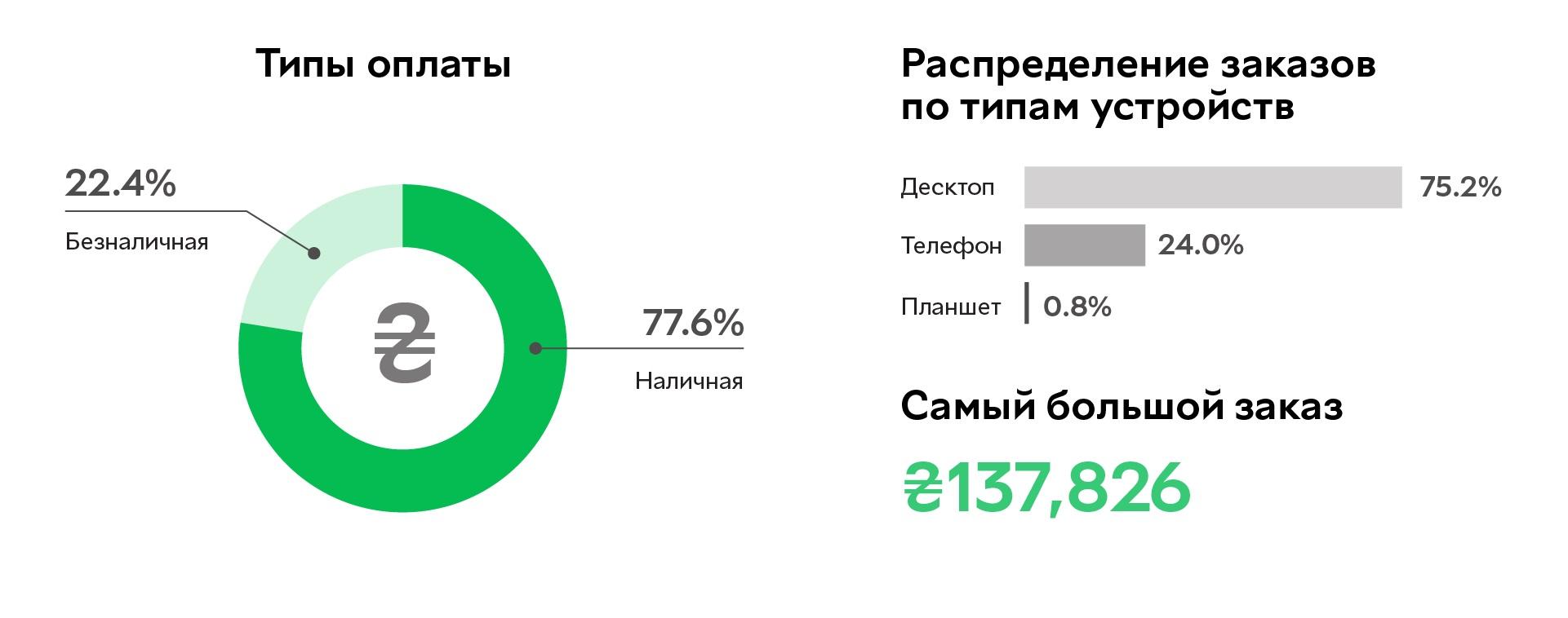 Статистика типов оплаты и распределение заказов по типам устройств интернет-магазина «Розетка»