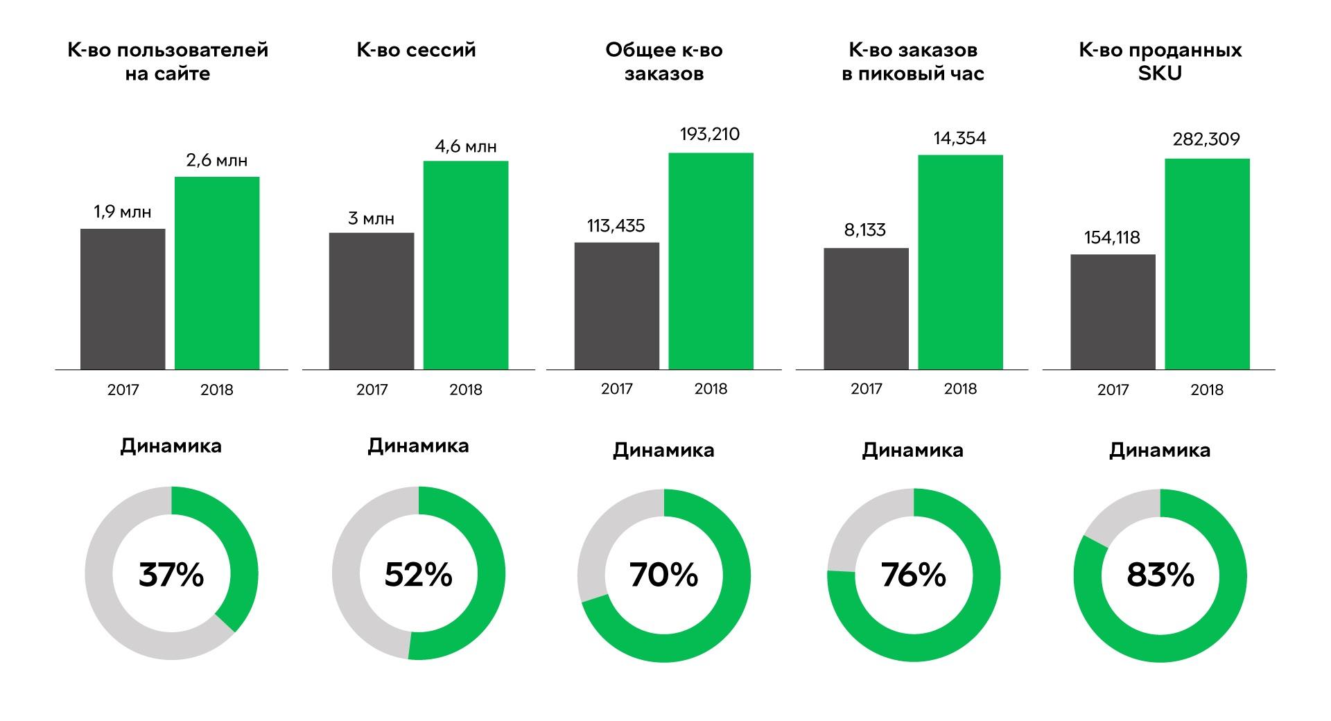 Динамика посещаемости сайта и количества заказов интернет-магазина «Розетка»