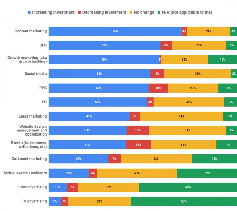 График: В 2019 маркетологи увеличат инвестиции в контент, поисковую оптимизацию и growth marketing