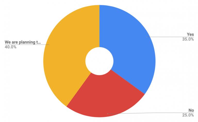 График: Внедряли ли вы growth marketing в своих организациях