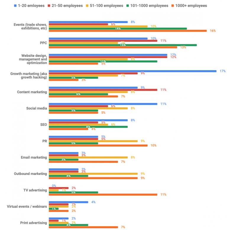 График: распределение маркетингового бюджета в зависимости от размера организации
