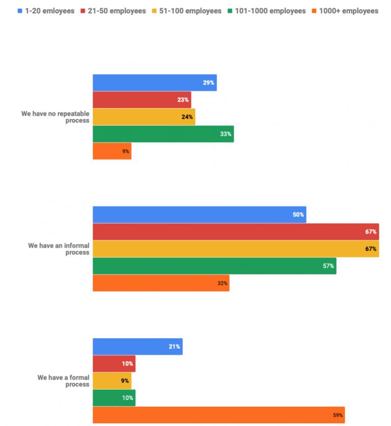 График: Сегментация компаний по типам процессов, используемых внутри маркетинговых функций в разрезе размера компании